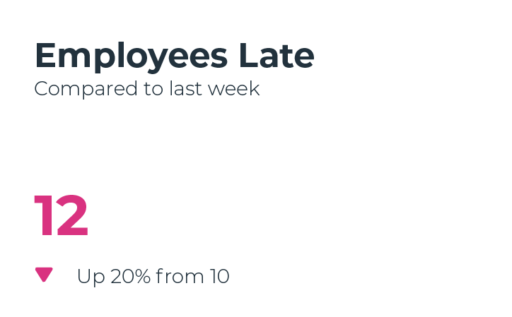 employees late small
