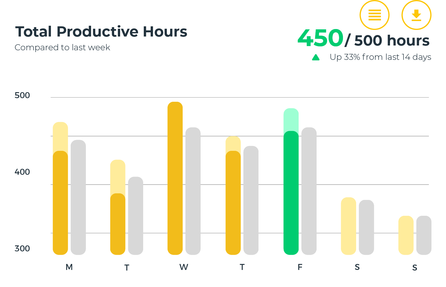 total productive hours